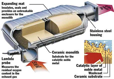 Schematic Of A Catalytic Converter